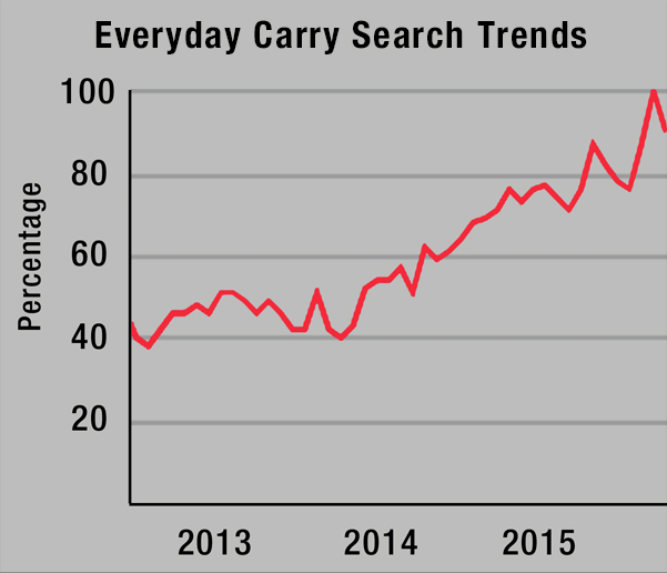 Everyday Carry Are Growing Markets