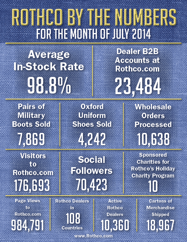 Rothco Company Facts for July 2014, Wholesale Army Navy