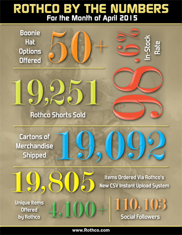 Rothco By the Numbers April 2015