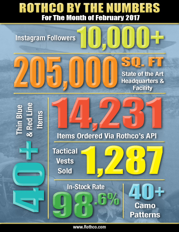 Company Facts, Rothco by the numbers, 2017