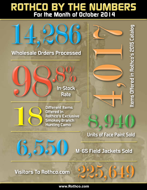Rothco by the numbers October 2014