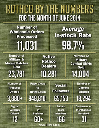 Company facts for Rothco June 2014, military gear