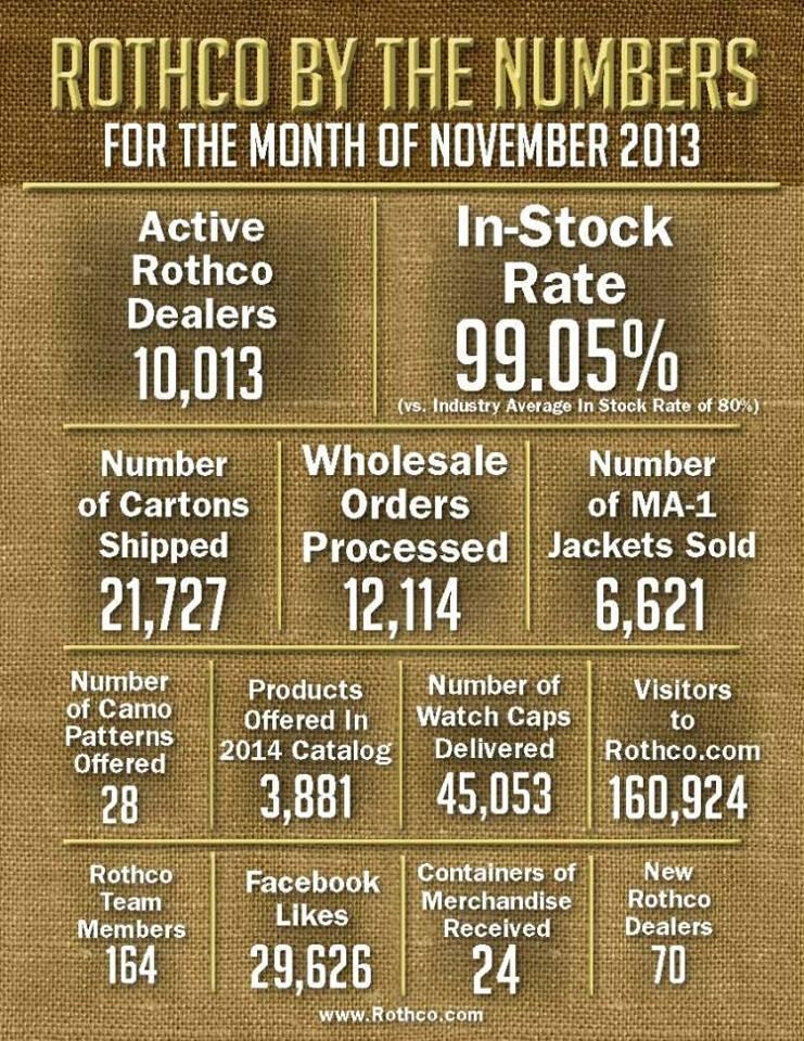 rothco numbers nov
