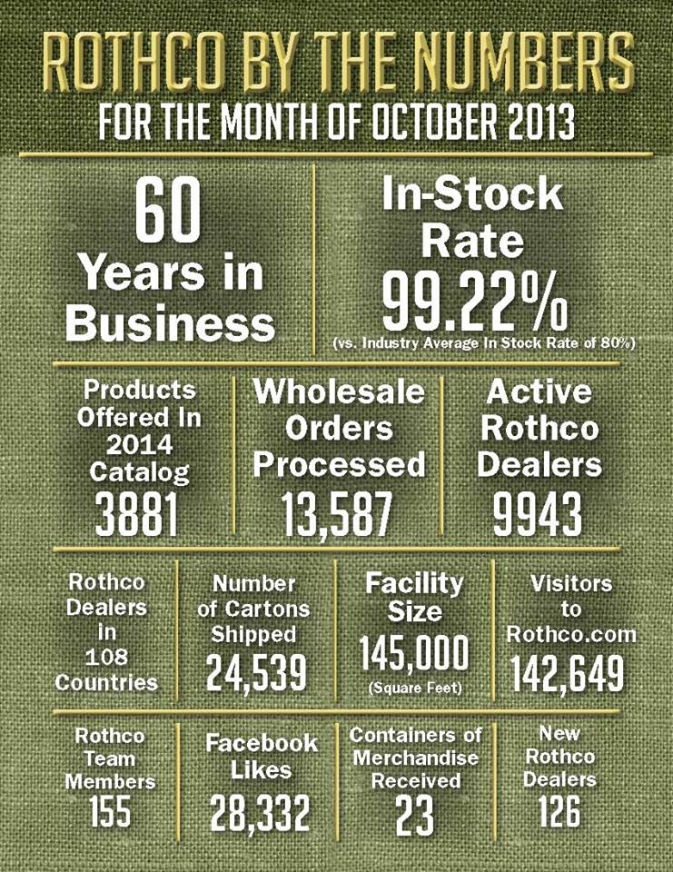 rothco numbers oct