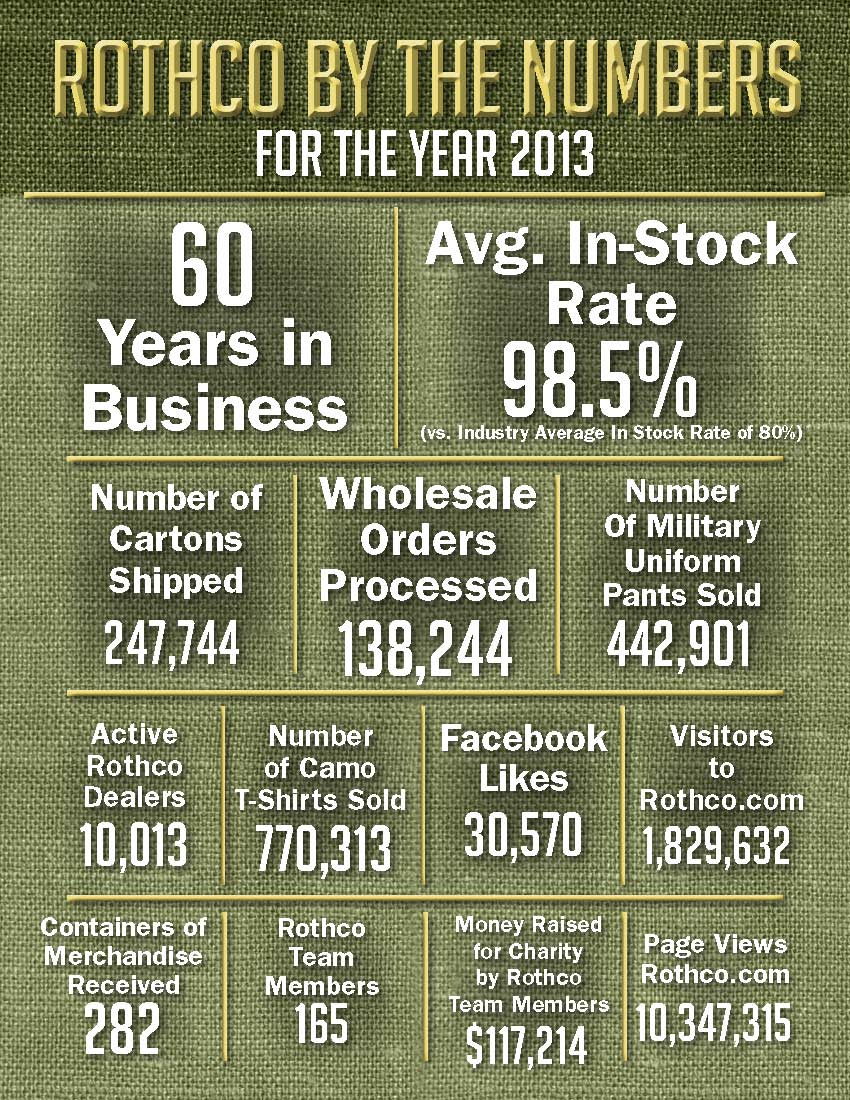 rothco numbers 2013